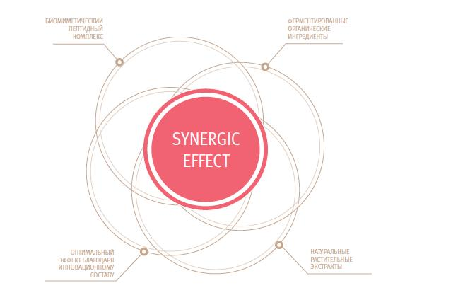 synergic-effect.JPG